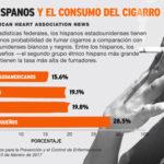 Para fumadores latinos, dejar de fumar es un asunto familiar y cultural